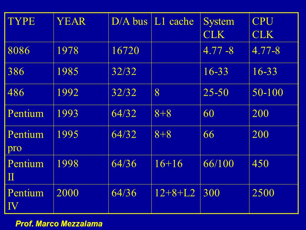 TYPE YEAR. D/A bus. L1 cache. System CLK. CPU CLK. 8086. 1978. 16720. 4.77 -8. 4.77-8. 386.
