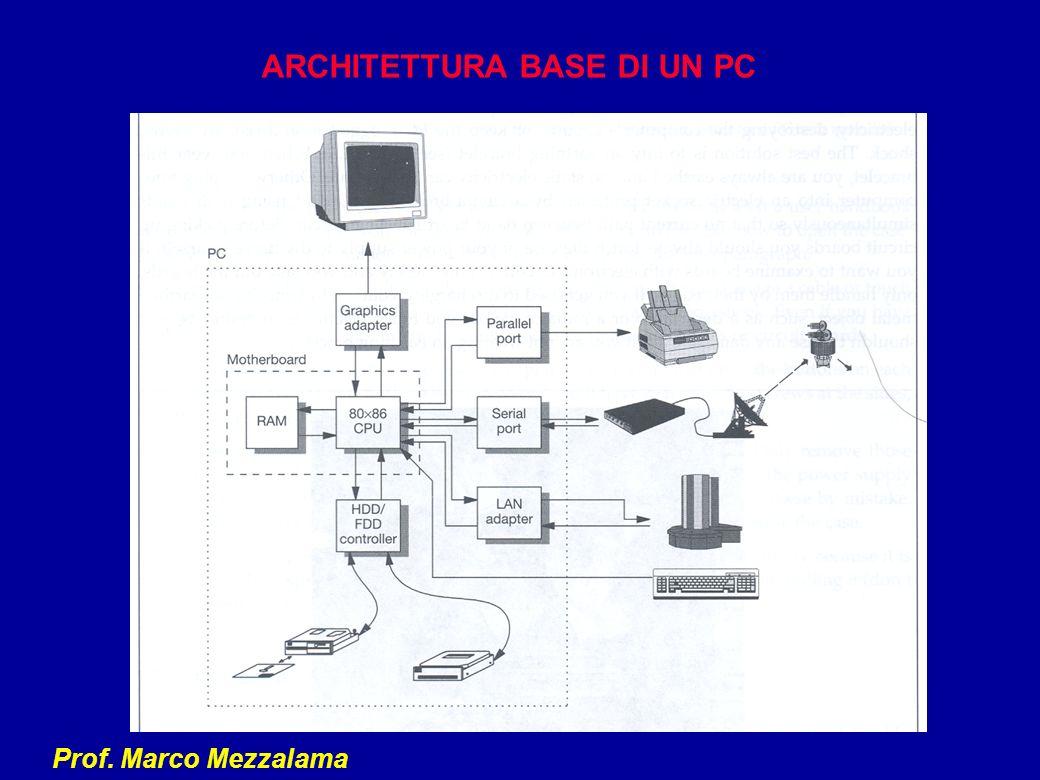 ARCHITETTURA BASE DI UN PC