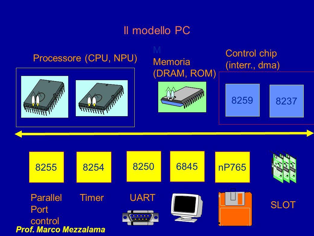 Il modello PC M Memoria (DRAM, ROM) Control chip (interr., dma)
