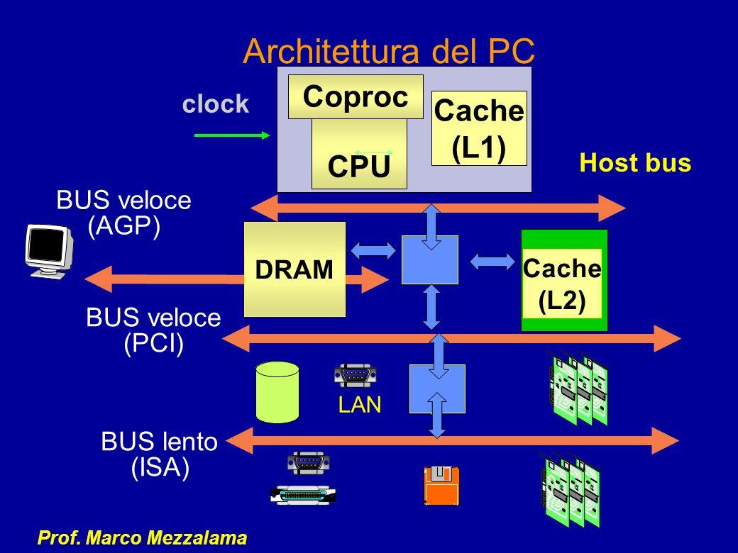 Architettura del PC Coproc Cache (L1) CPU clock Host bus BUS veloce