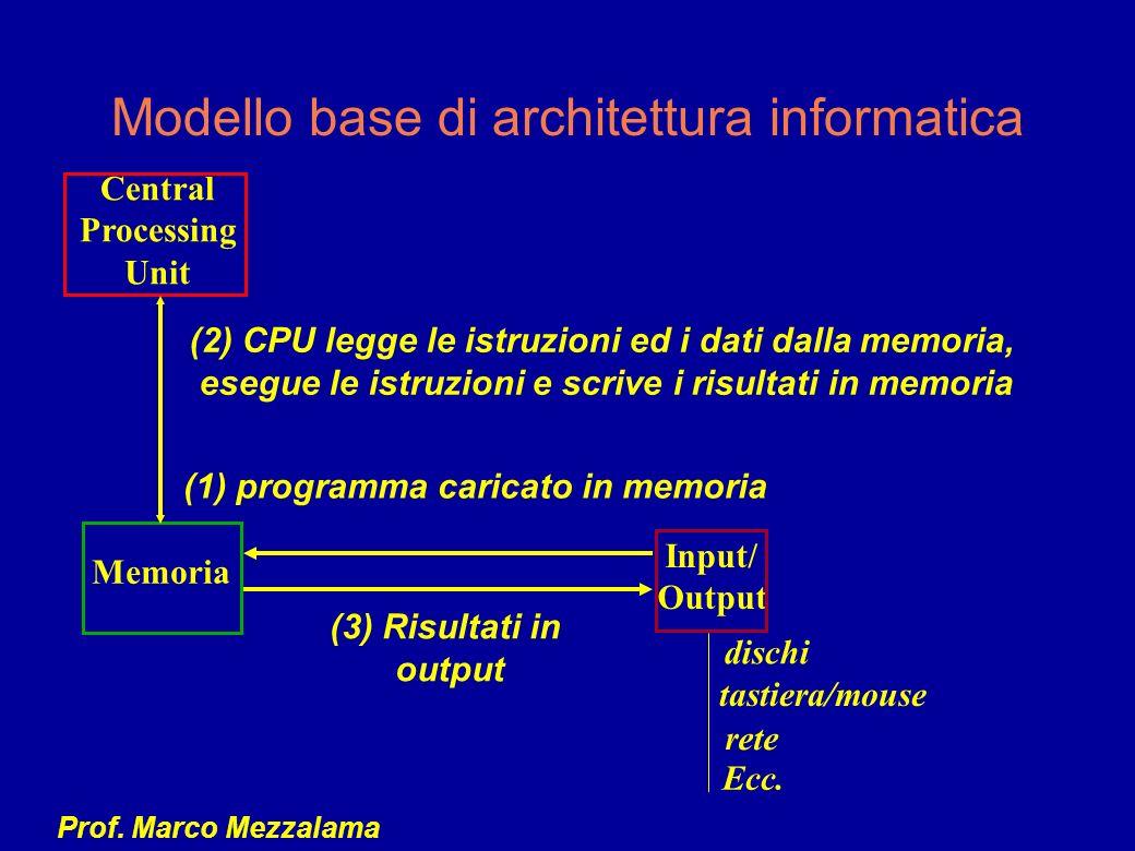 Modello base di architettura informatica