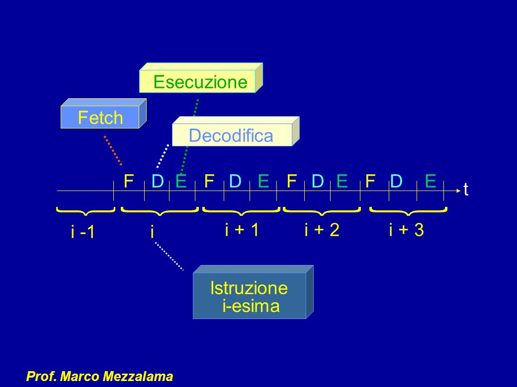 Esecuzione Fetch Decodifica F D E F D E F D E F D E t i -1 i i + 1 i + 2 i + 3 Istruzione i-esima