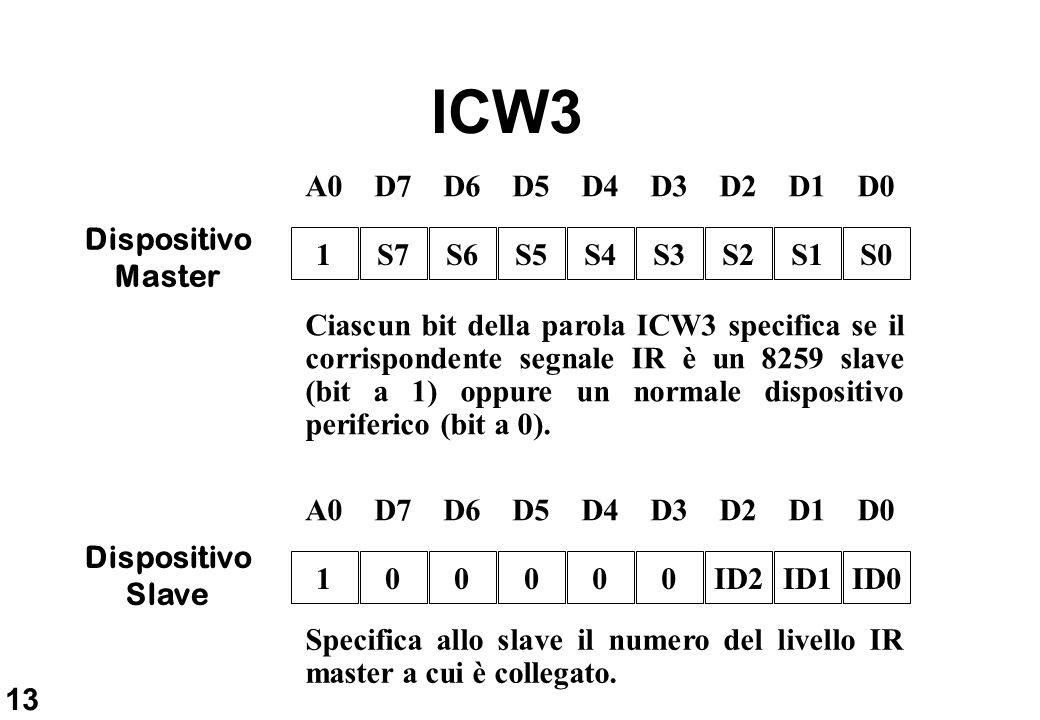 ICW3 A0 D7 D6 D5 D4 D3 D2 D1 D0 Dispositivo Master 1 S7 S6 S5 S4 S3 S2