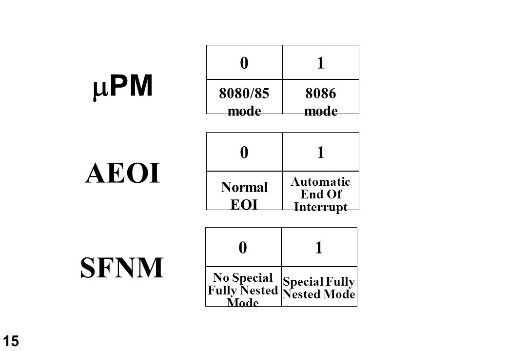 PM AEOI SFNM 1 1 1 8080/85 mode 8086 mode Normal EOI