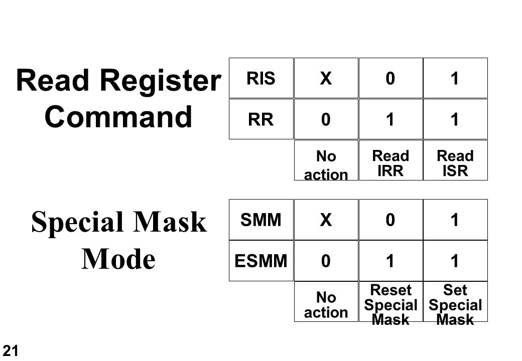 Read Register Command Special Mask Mode RIS RR X 1 1 1 SMM X 1 ESMM 1