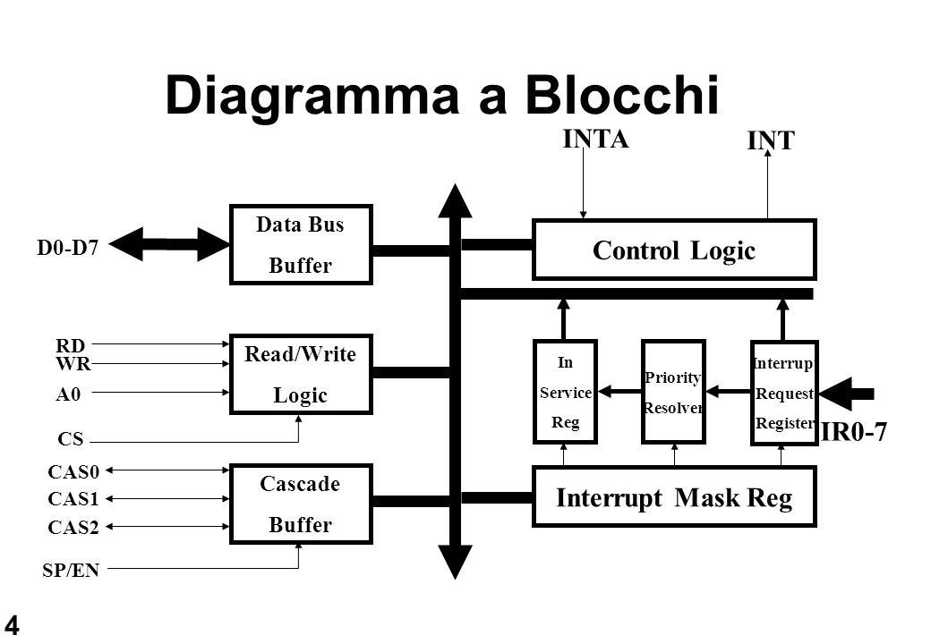 Diagramma a Blocchi INTA INT Control Logic IR0-7 Interrupt Mask Reg