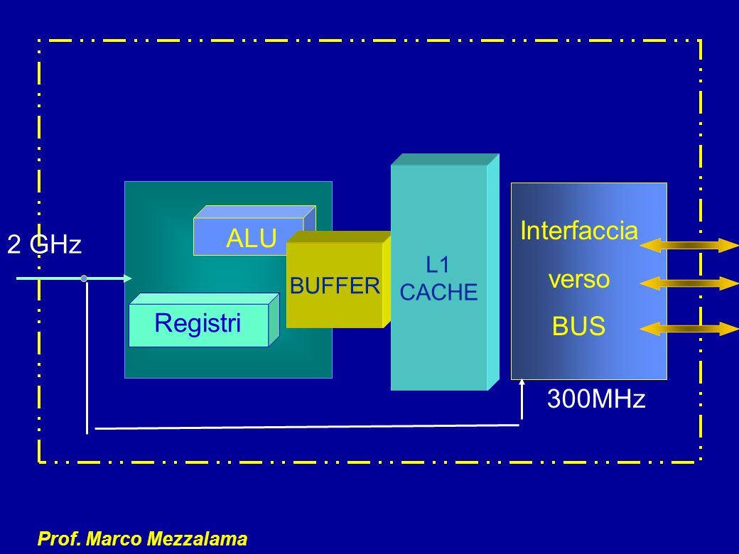L1 CACHE Interfaccia verso BUS ALU 2 GHz BUFFER Registri 300MHz
