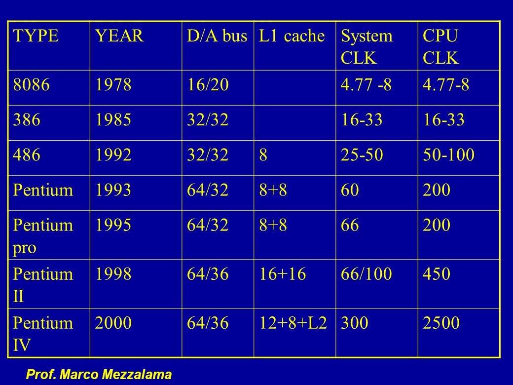 TYPE YEAR. D/A bus. L1 cache. System CLK. CPU CLK. 8086. 1978. 16/20. 4.77 -8. 4.77-8. 386.