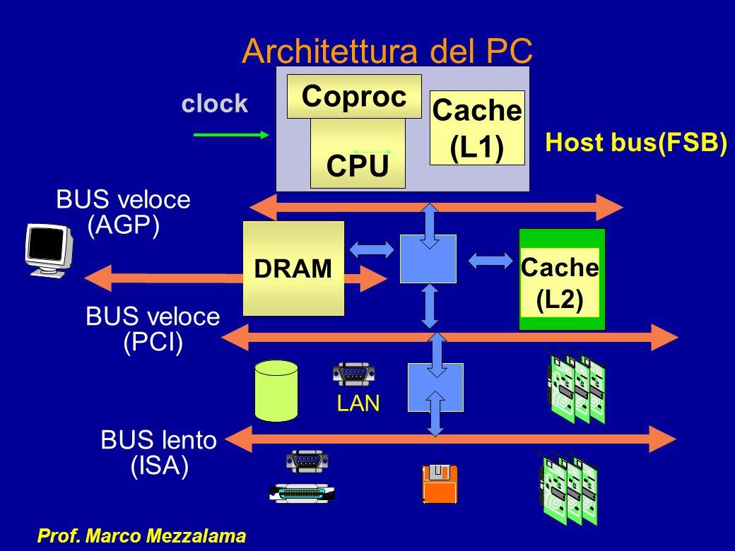 Architettura del PC Coproc Cache (L1) CPU clock Host bus(FSB)