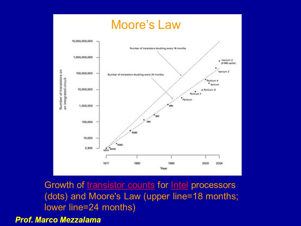 Moore's Law Growth of transistor counts for Intel processors (dots) and Moore s Law (upper line=18 months; lower line=24 months)