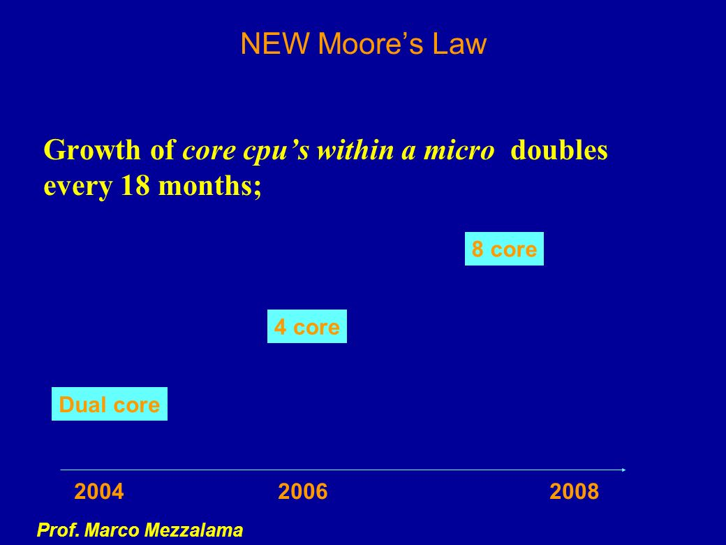 Growth of core cpu's within a micro doubles every 18 months;