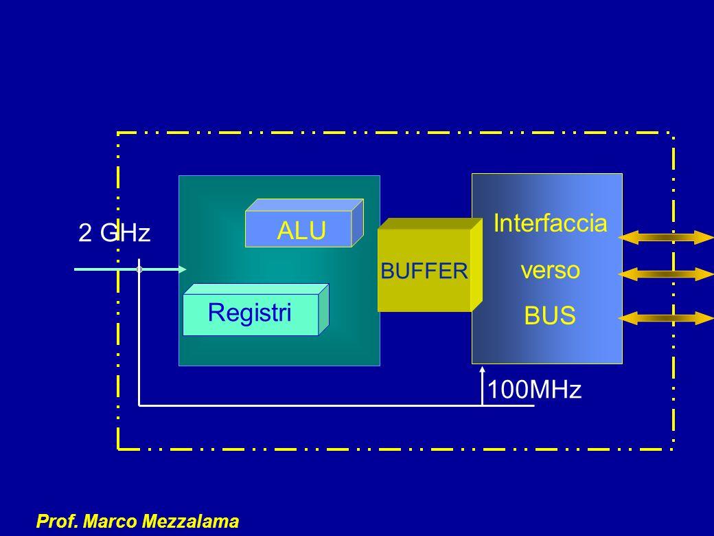 Interfaccia verso BUS ALU 2 GHz BUFFER Registri 100MHz
