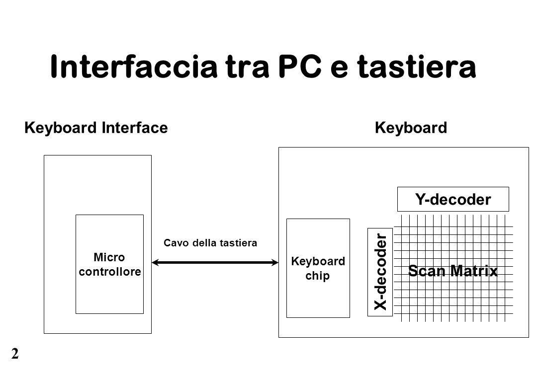 Interfaccia tra PC e tastiera