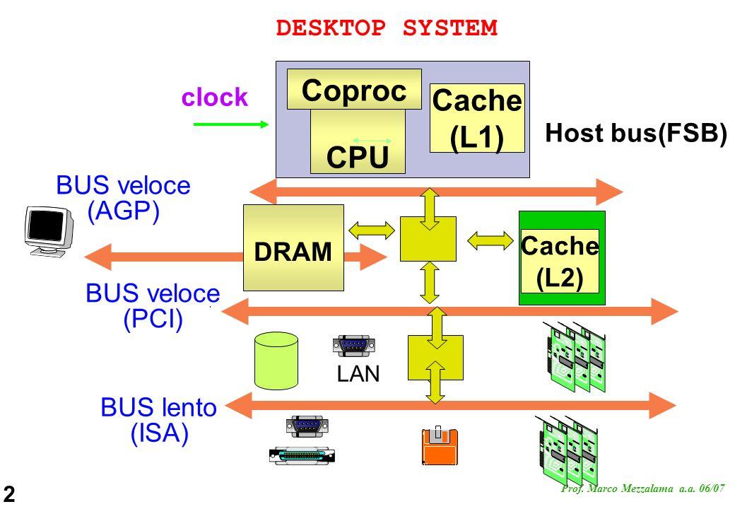 Coproc Cache (L1) CPU DESKTOP SYSTEM clock Host bus(FSB) BUS veloce