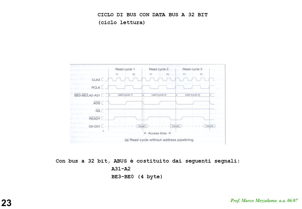 CICLO DI BUS CON DATA BUS A 32 BIT