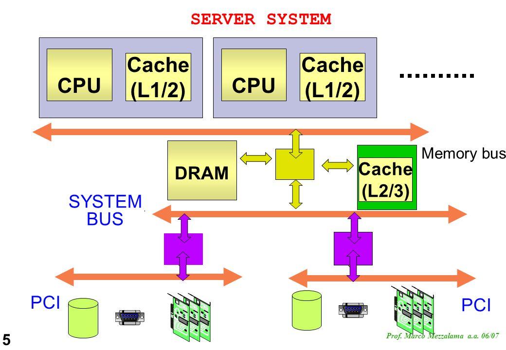 CPU CPU Cache (L1/2) Cache (L1/2)