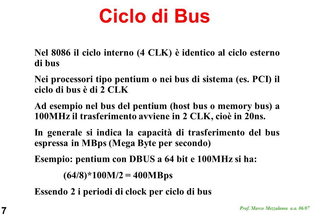 Ciclo di Bus Nel 8086 il ciclo interno (4 CLK) è identico al ciclo esterno di bus.