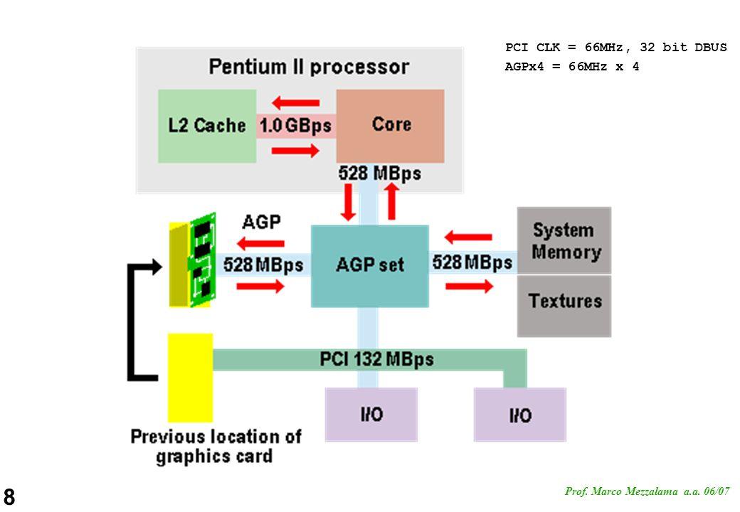 PCI CLK = 66MHz, 32 bit DBUS AGPx4 = 66MHz x 4
