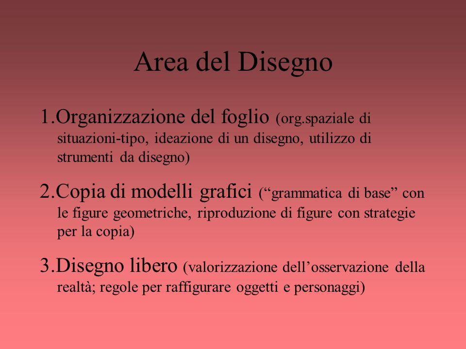 Area del Disegno 1.Organizzazione del foglio (org.spaziale di situazioni-tipo, ideazione di un disegno, utilizzo di strumenti da disegno)