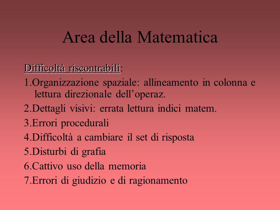 Area della Matematica Difficoltà riscontrabili: