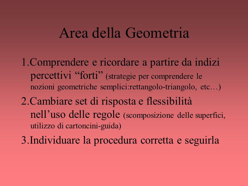 Area della Geometria