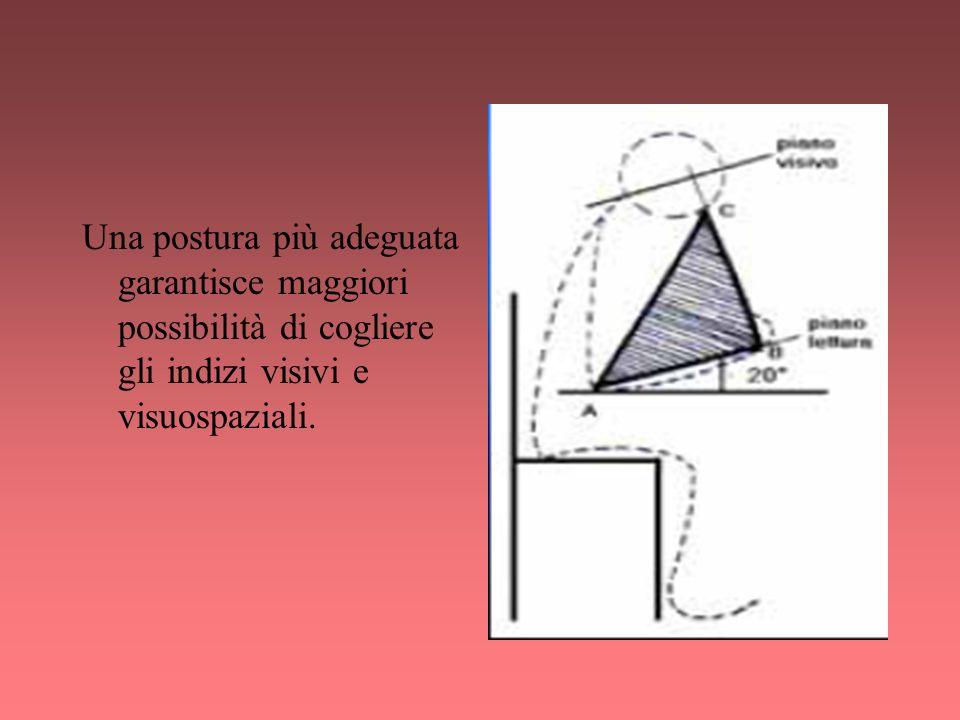 Una postura più adeguata garantisce maggiori possibilità di cogliere gli indizi visivi e visuospaziali.