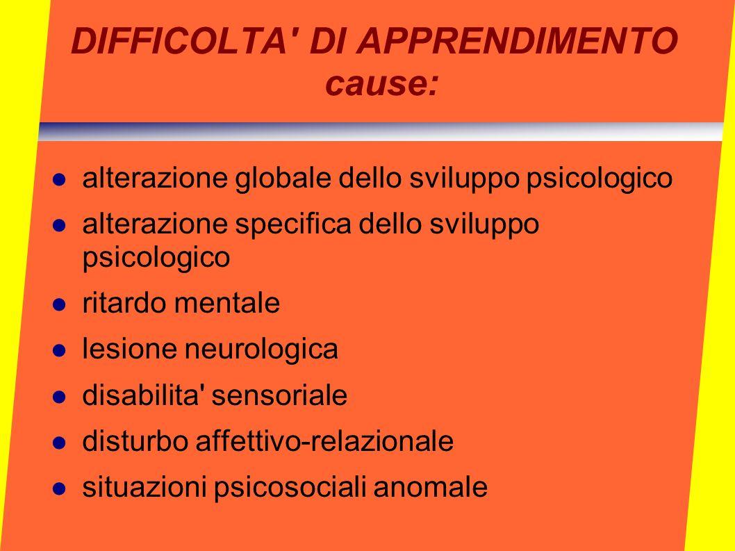 DIFFICOLTA DI APPRENDIMENTO cause: