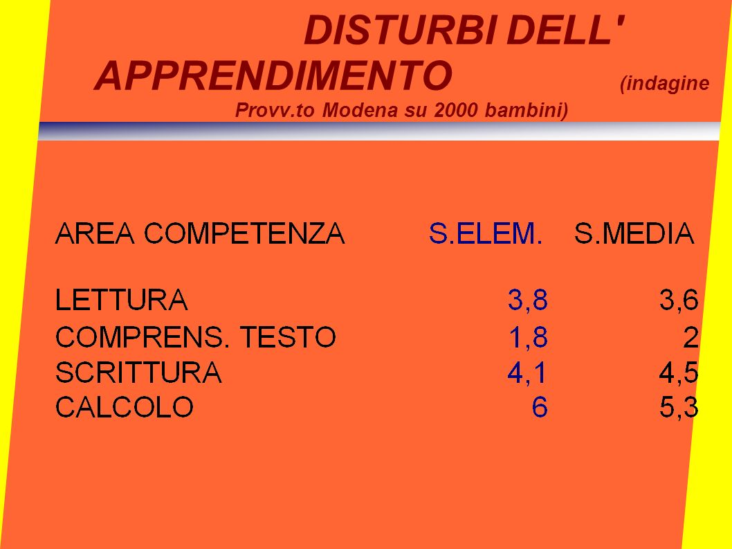 DISTURBI DELL APPRENDIMENTO (indagine Provv