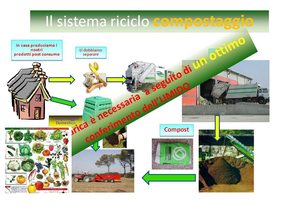 Il sistema riciclo compostaggio