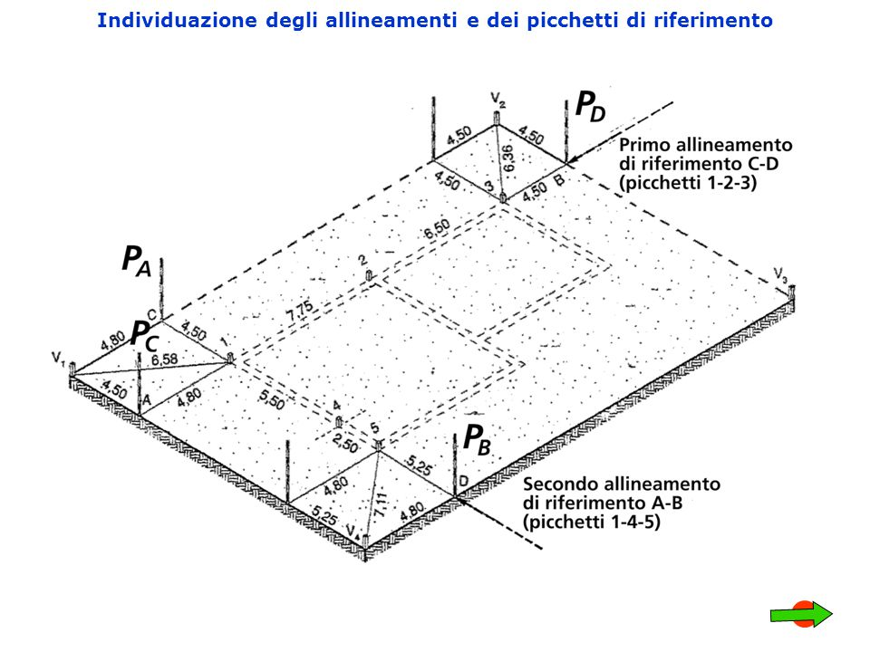 Individuazione degli allineamenti e dei picchetti di riferimento