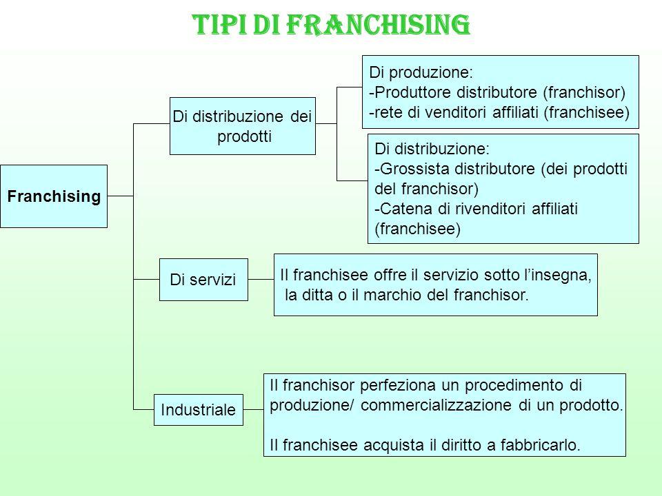 Tipi di franchising Di produzione: