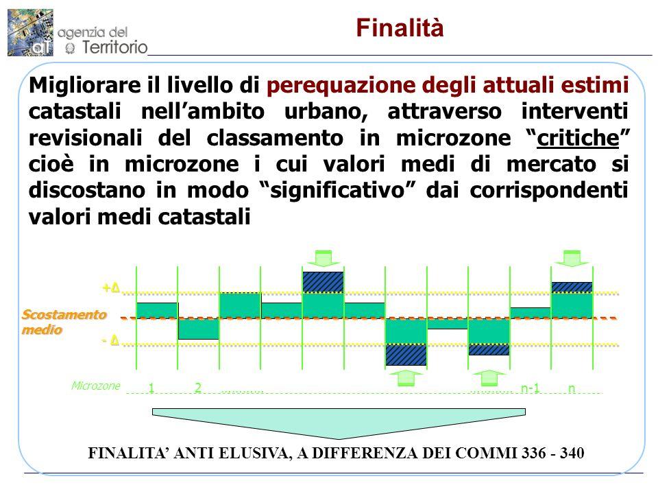 Comma 335 Revisione parziale classamento microzone