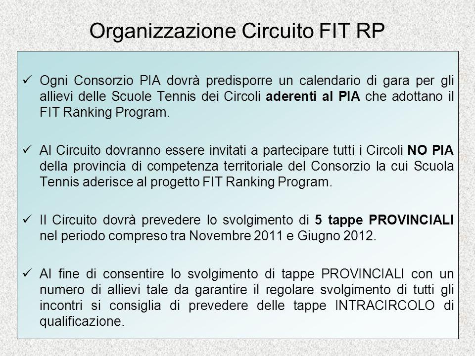 Organizzazione Circuito FIT RP