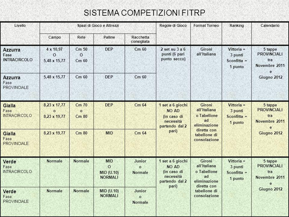 SISTEMA COMPETIZIONI FITRP
