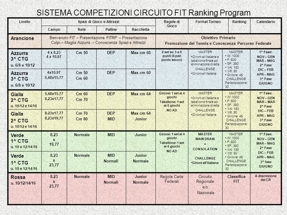 SISTEMA COMPETIZIONI CIRCUITO FIT Ranking Program