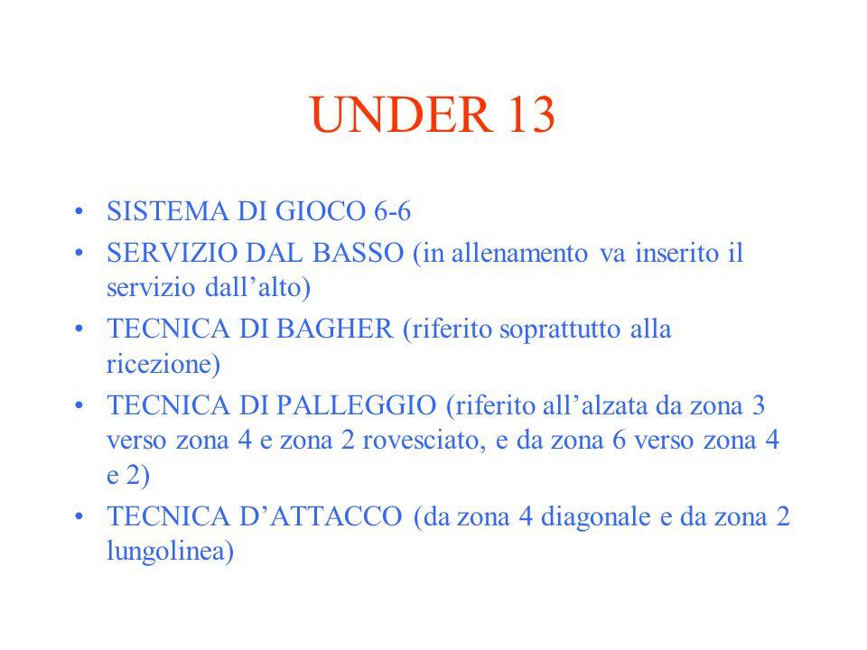 UNDER 13 SISTEMA DI GIOCO 6-6