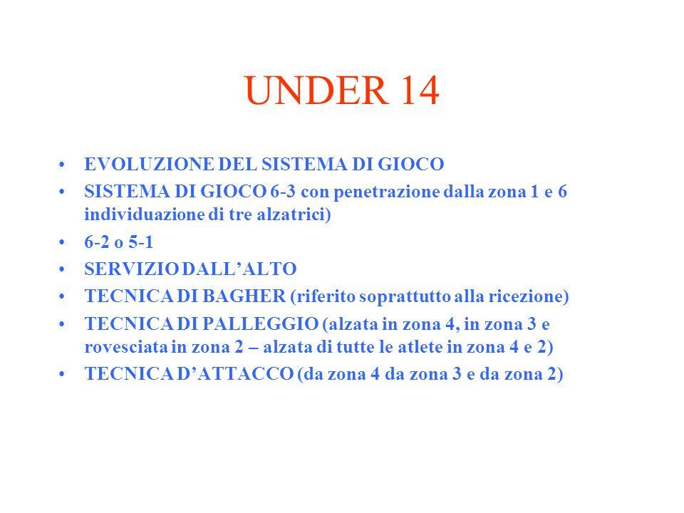 UNDER 14 EVOLUZIONE DEL SISTEMA DI GIOCO