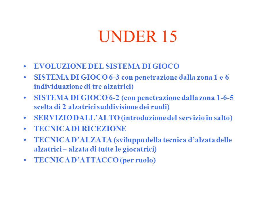 UNDER 15 EVOLUZIONE DEL SISTEMA DI GIOCO