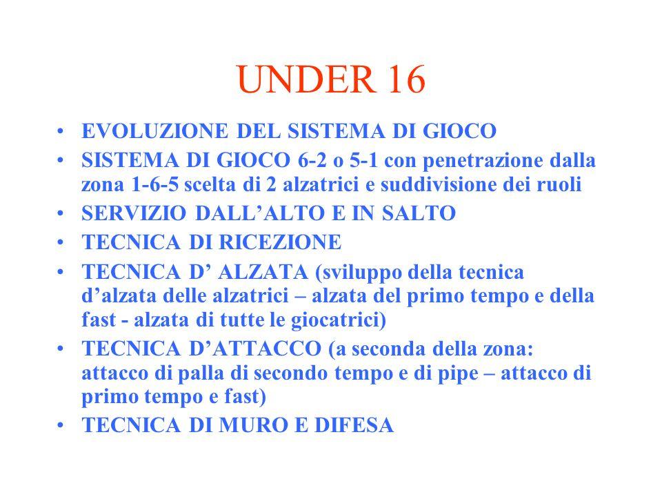 UNDER 16 EVOLUZIONE DEL SISTEMA DI GIOCO