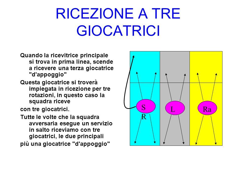 RICEZIONE A TRE GIOCATRICI