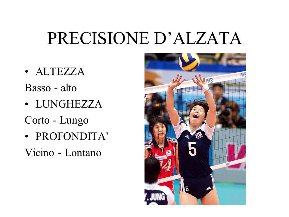 PRECISIONE D'ALZATA ALTEZZA Basso - alto LUNGHEZZA Corto - Lungo