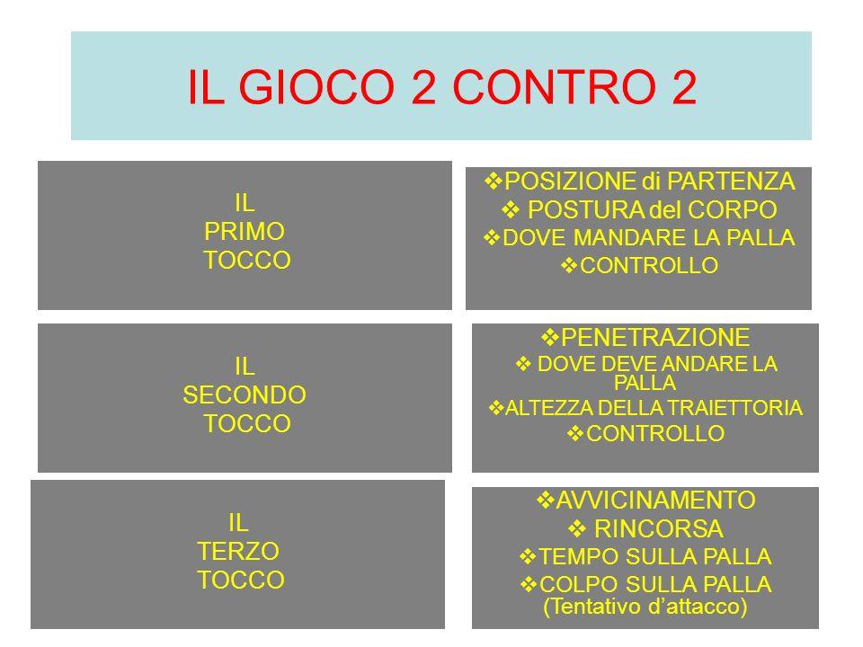 IL GIOCO 2 CONTRO 2 POSIZIONE di PARTENZA IL POSTURA del CORPO PRIMO