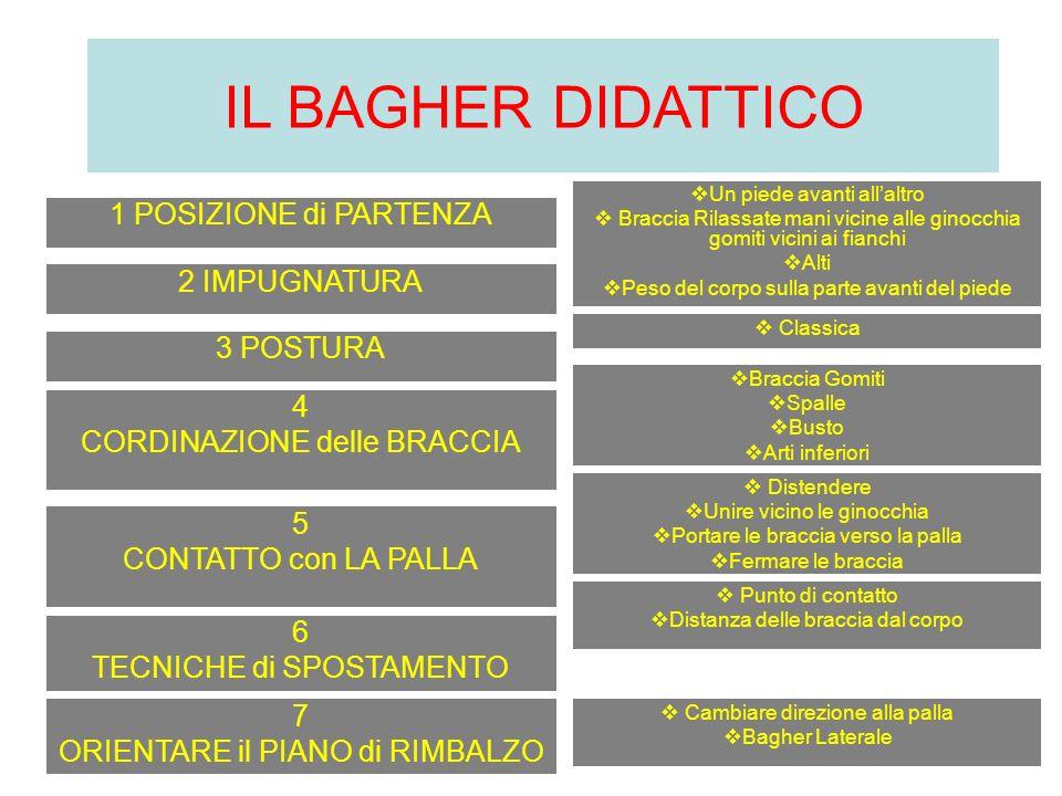 IL BAGHER DIDATTICO 1 POSIZIONE di PARTENZA 2 IMPUGNATURA 3 POSTURA 4