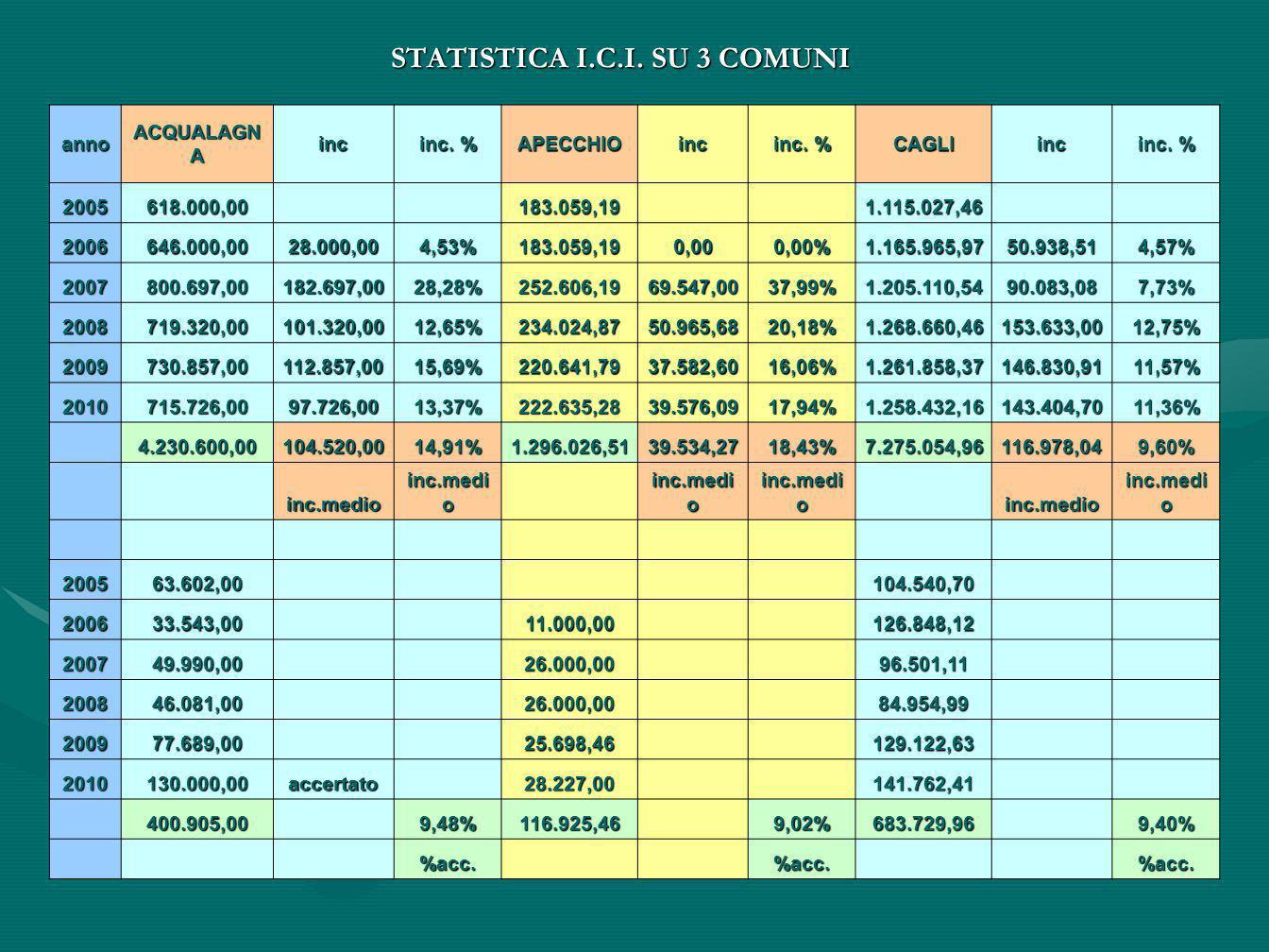 STATISTICA I.C.I. SU 3 COMUNI