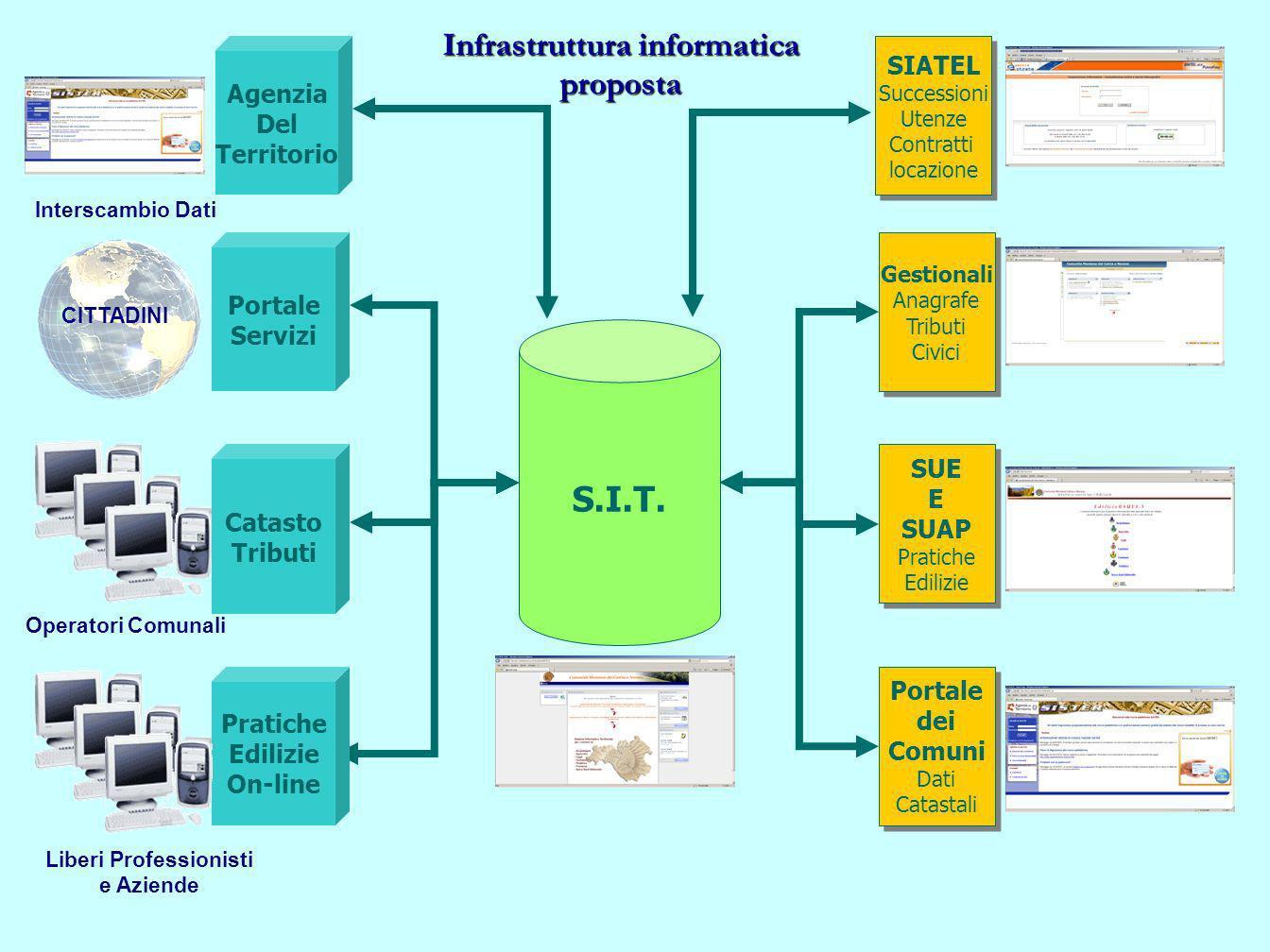 Infrastruttura informatica proposta