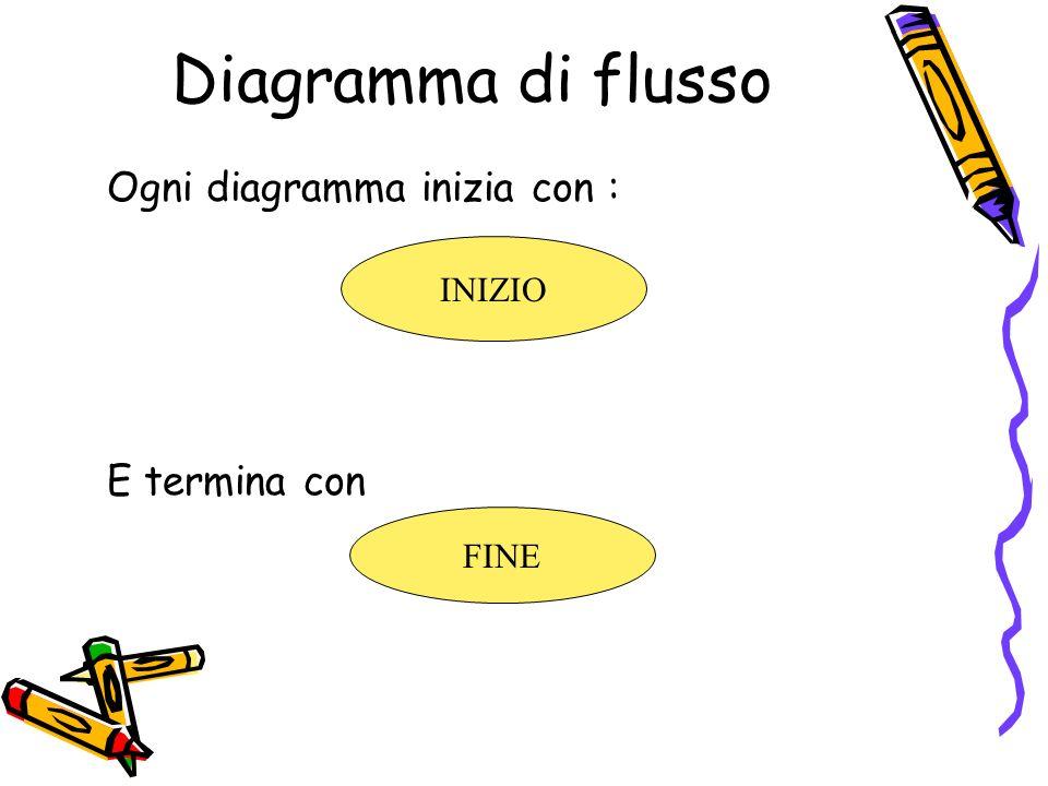 Diagramma di flusso Ogni diagramma inizia con : E termina con INIZIO