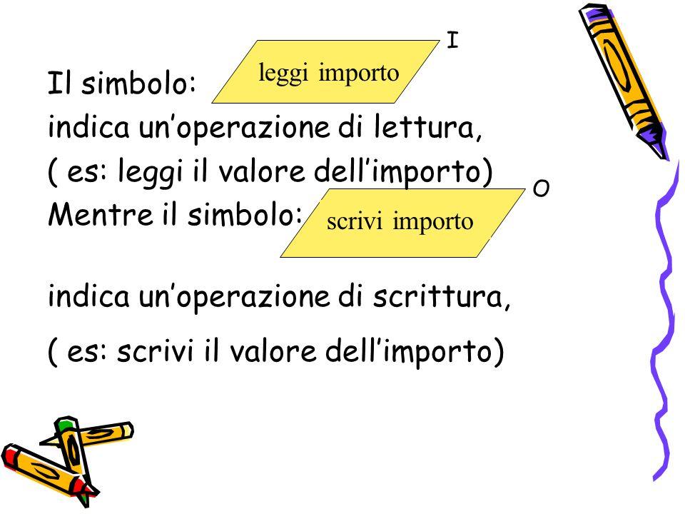 indica un'operazione di lettura, ( es: leggi il valore dell'importo)