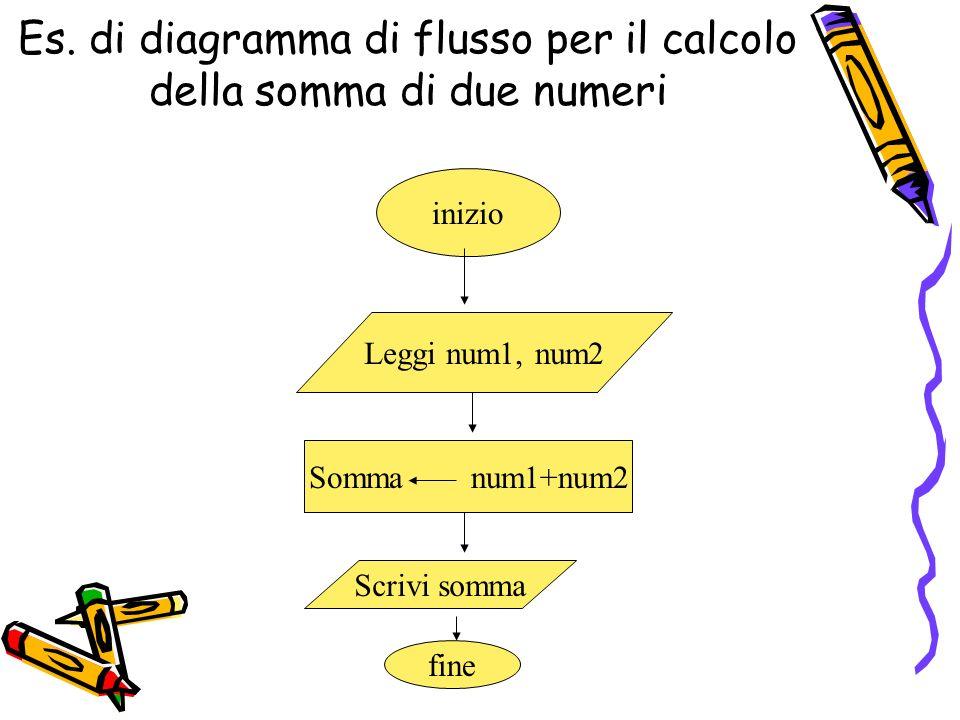 Es. di diagramma di flusso per il calcolo della somma di due numeri