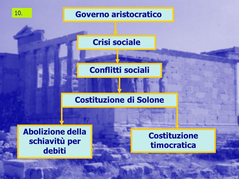 Governo aristocratico
