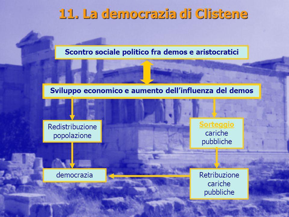 11. La democrazia di Clistene